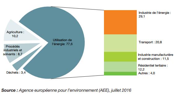 Émissions de gaz à effet de serre dans les 28 États de l'Union européenne en 2014